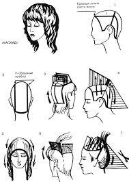 как подстричь себя каскадом