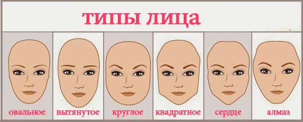 Определите свой тип лица